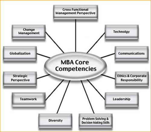 Mba-core-competencies