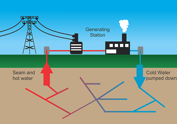 Geothermal Energy: A Great Renewable Resource - Greenment